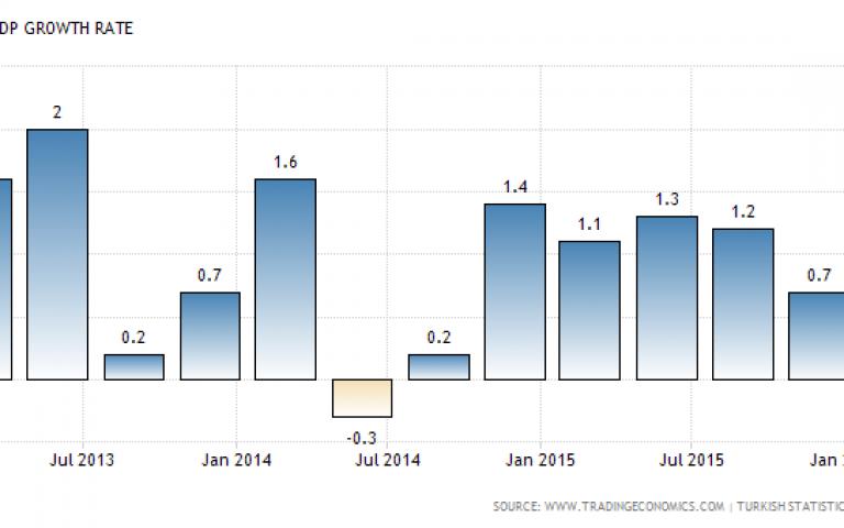 تحديات كبيرة تنتظر الاقتصاد التركي عام 2016
